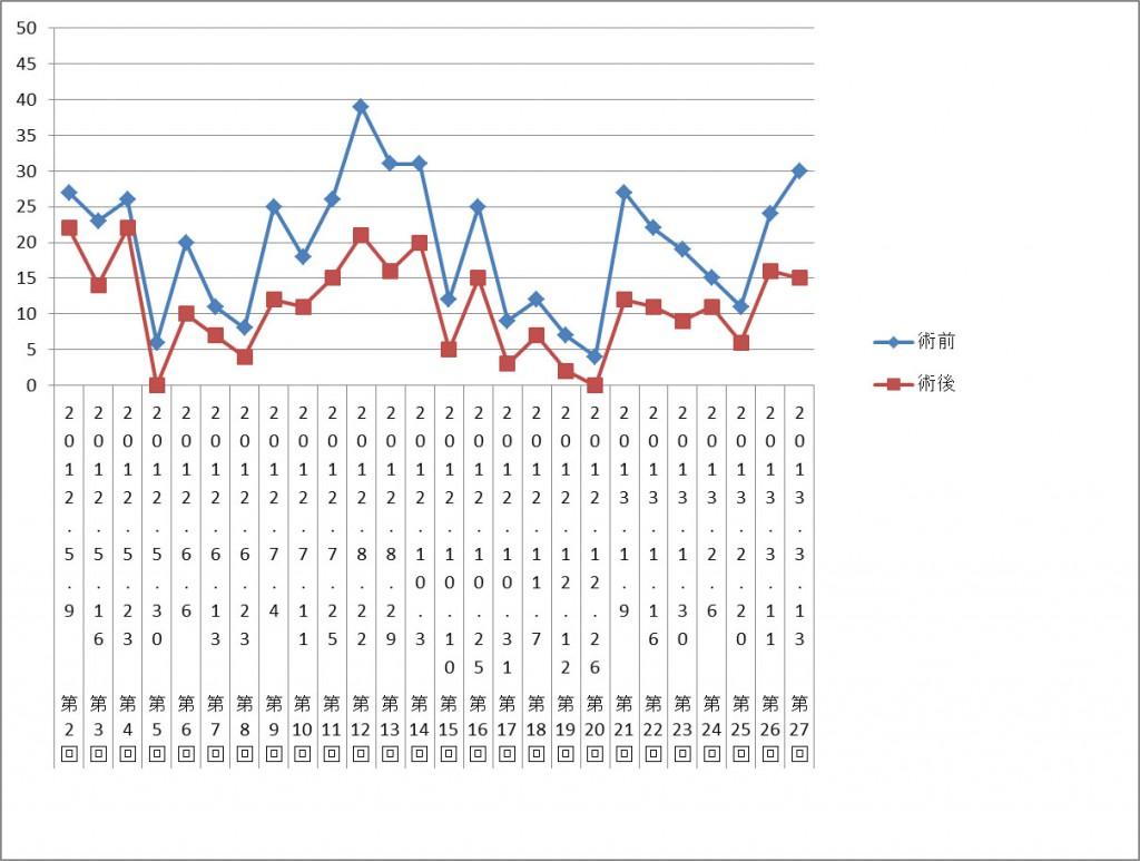 図1.VAS値の変化