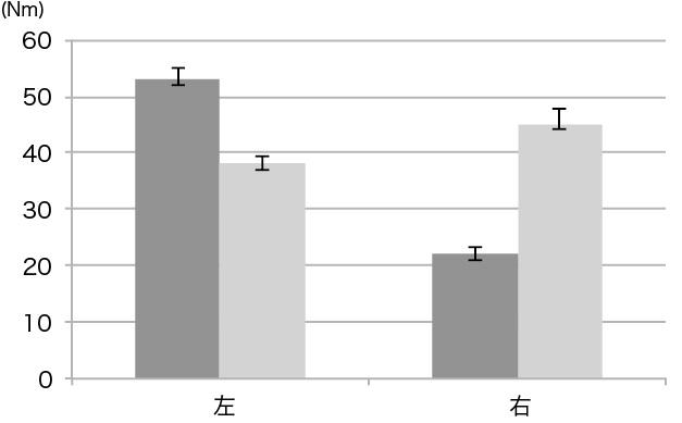 図1. 120deg/sec 底屈ピーク値の変化量の比較