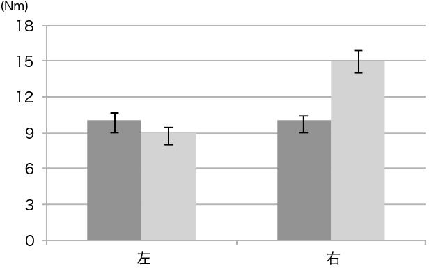図2. 120deg/sec 背屈ピーク値の変化量の比較