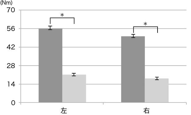 図3. 180deg/sec 底屈ピーク値の変化量の比較