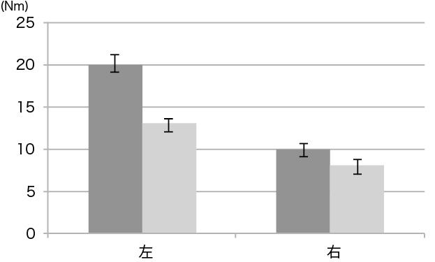 図4. 180deg/sec 背屈ピーク値の変化量の比較