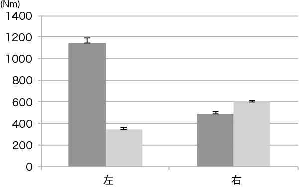図5. 180deg/sec 底屈総仕事量の変化量の比較