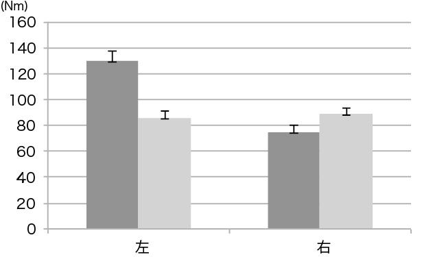 図6. 180deg/sec 背屈総仕事量の変化量の比較