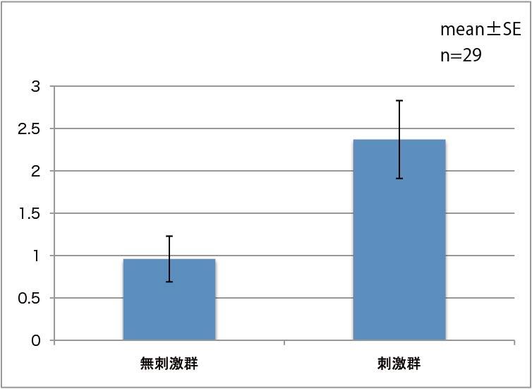 図2. 無刺激群及び刺激群でのFFD改善値