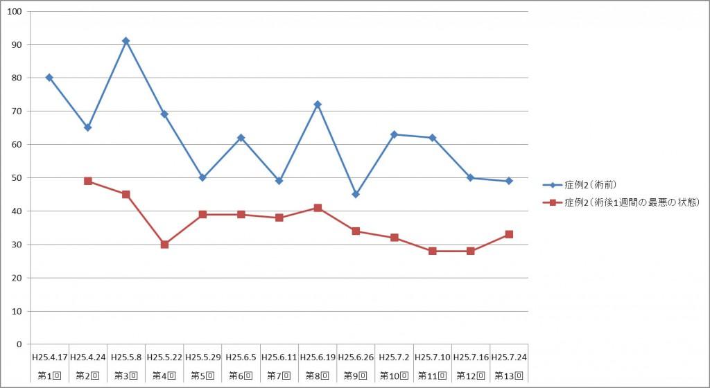 図2. 症例2における術前・術後VAS値の変化