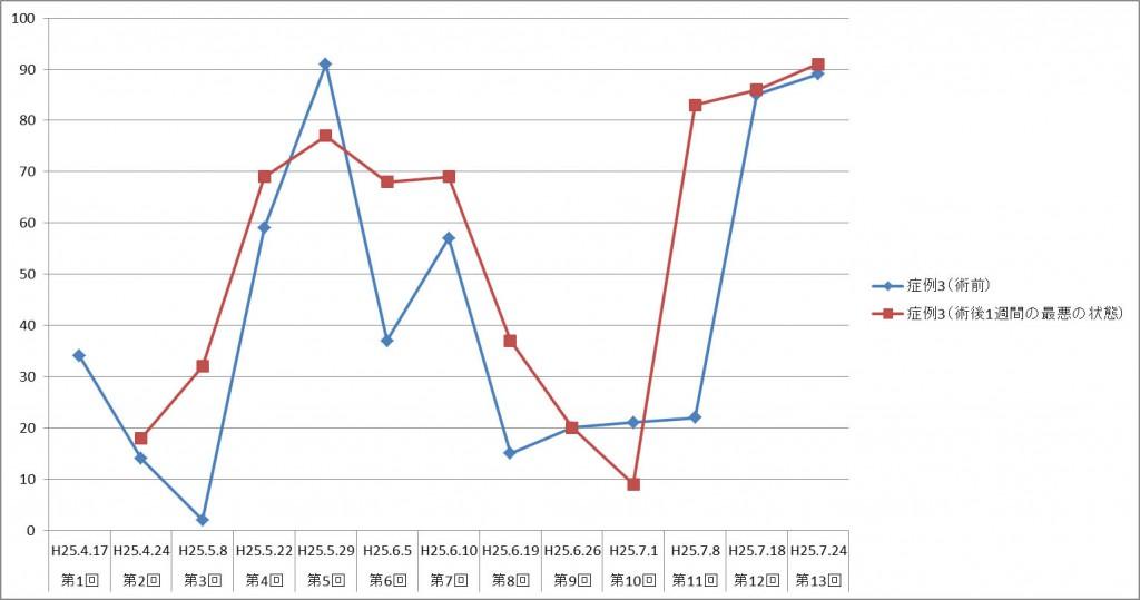図3. 症例3における術前・術後VAS値の変化