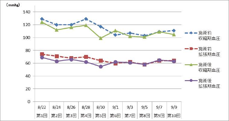 図1.施術前・施術後の血圧の変化