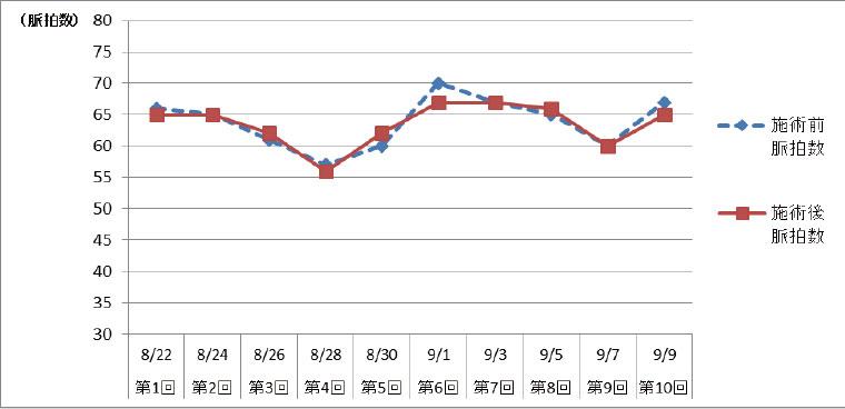 図2.施術前・施術後の脈拍数の変化
