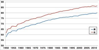 図1.日本人の平均寿命の推移