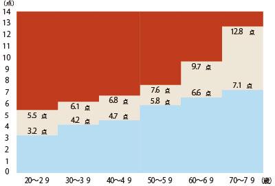 図12.ロコモ25の年代別平均値
