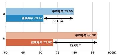 図2.平均寿命と健康寿命の差(2010年)