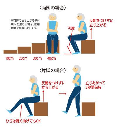 図6.立ち上がりテスト