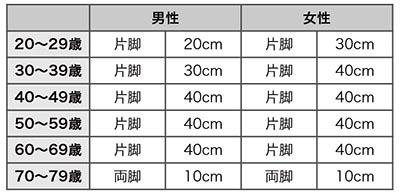 表1.各年代での立ち上がれる台の高さの目安