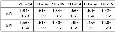 表2.2ステップテスト値の世代別平均値