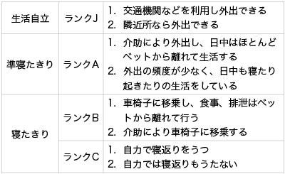 表3.障害高齢者の日常生活自立度判定基準
