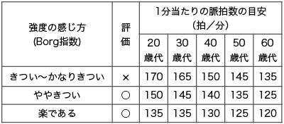 表5.Borg指数と脈拍数の目安