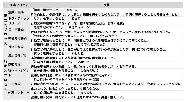 表7.変容プロセス