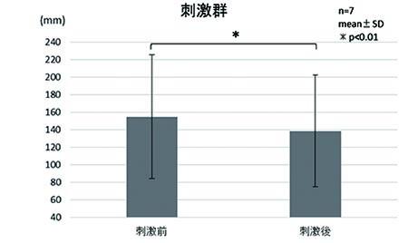 図3. 刺激群における平均近点距離の変化
