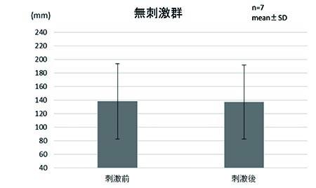 図4. 無刺激群における平均近点距離の変化