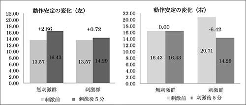 図7. 動作安定の変化