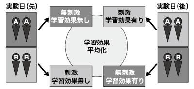 図2.実験計測日程と学習効果の平均化
