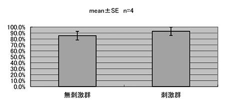 図3.総軌跡長