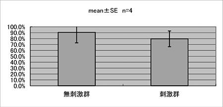 図4.外周面積