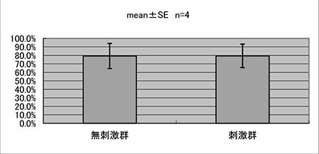 図5.矩形面積