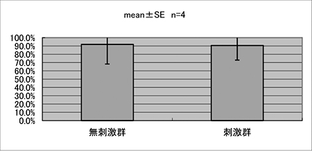 図6.実効値面積