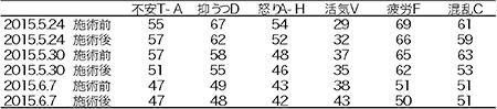 表1.POMS 6項目のT得点