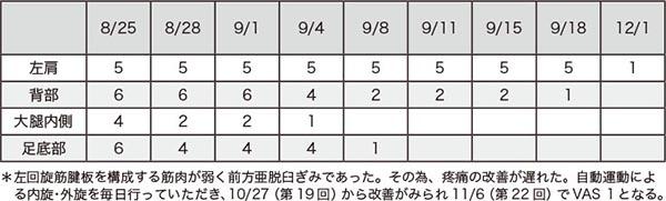 表1.疼痛に対するVAS値10段階(術後)