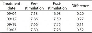 Table 1. TUG times (sec)