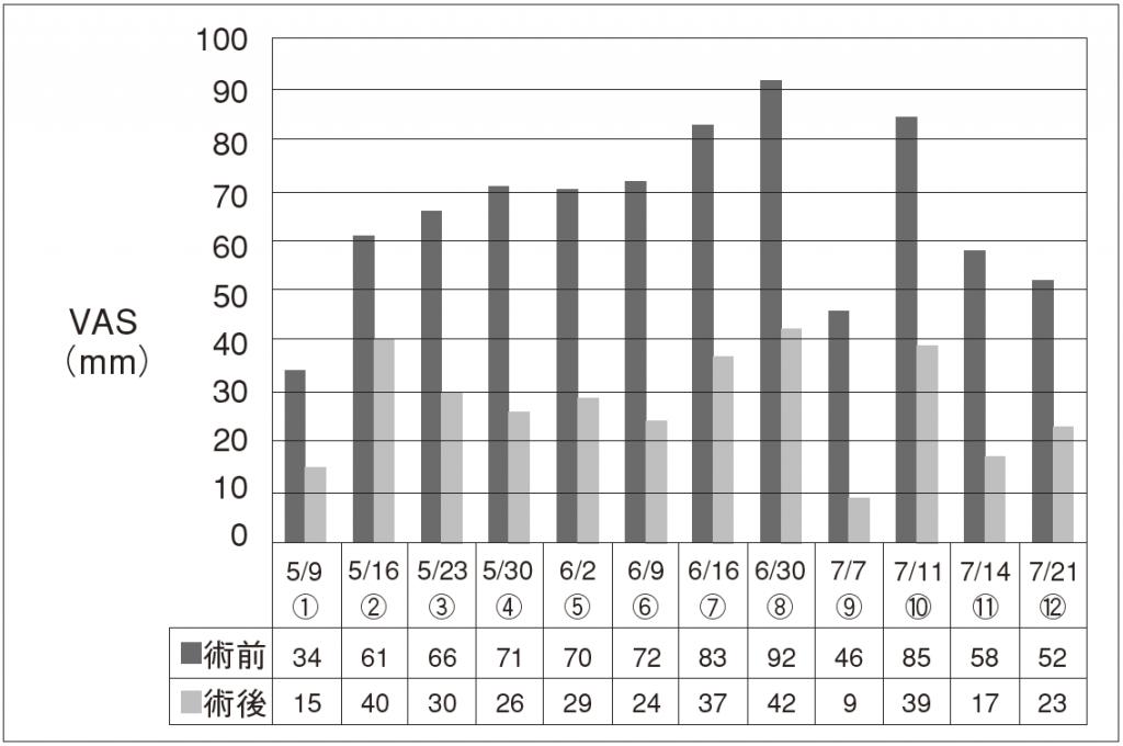 図3.術前・術後のVAS 変化