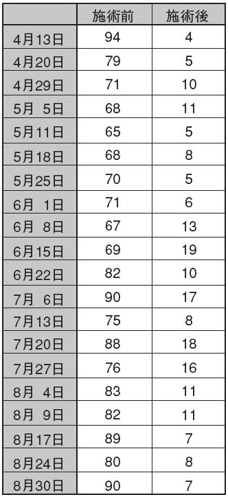 表1.施術前後のVAS 値