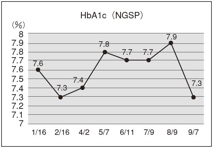 図1.HbA1c(NGSP)の経過
