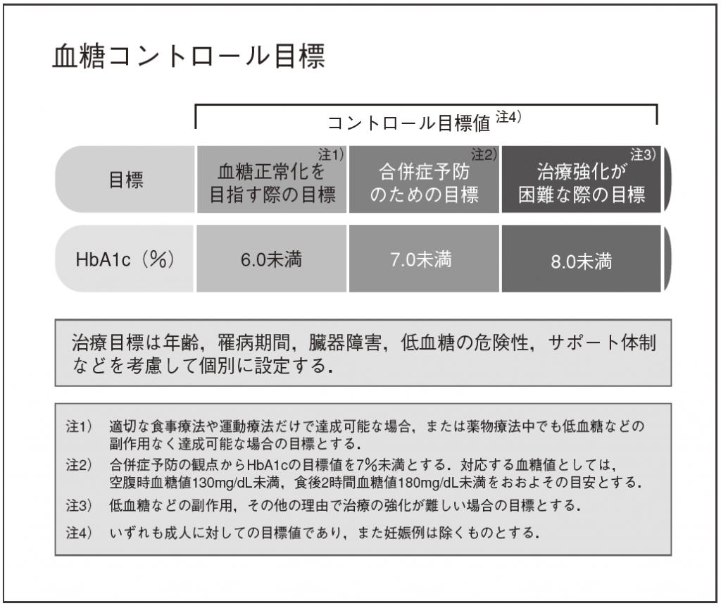 図2.日本糖尿病学会の血糖コントロール目標