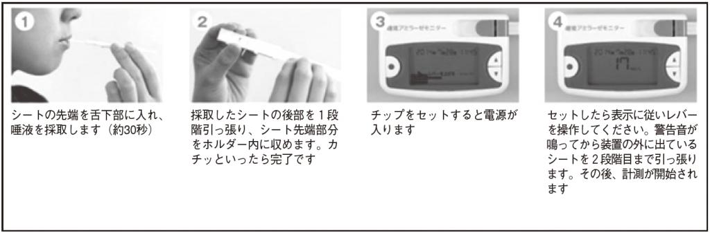 図1 唾液アミラーゼモニター使用方法