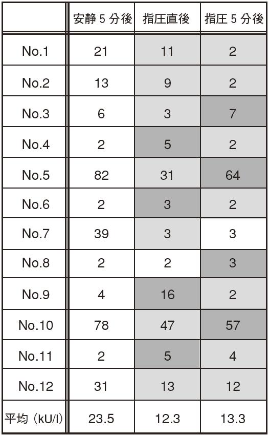 表1 唾液アミラーゼの変化