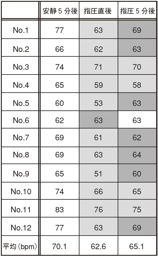 表2 心拍数の変化
