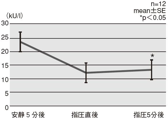 図2 唾液アミラーゼの変化