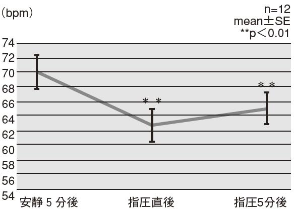図3 心拍数の変化
