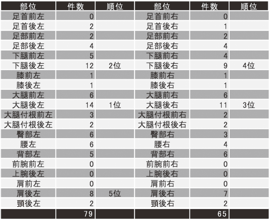表1.左右の部位別主訴の件数