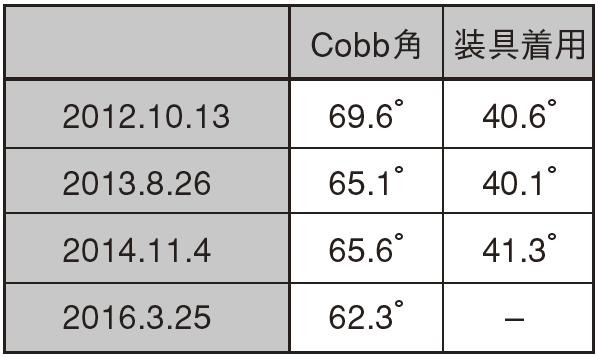 表2.施術期間中のTh10 ~ L3 のCobb 角