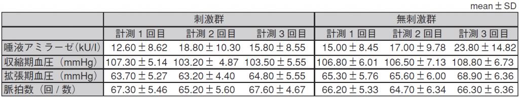 表1.生理的項目計測値一覧