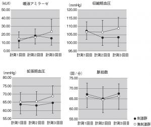 図1.生理的変化