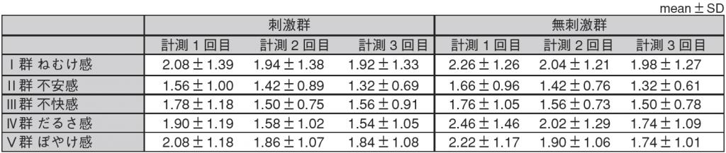 表2.心理的項目計測値一覧