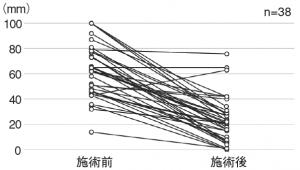 図4.施術前後のVASの変化