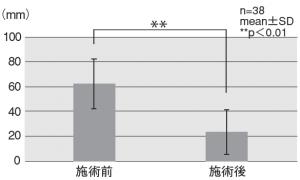 図5.施術前後のVASの平均