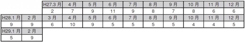 表1.各月ごとの施術回数