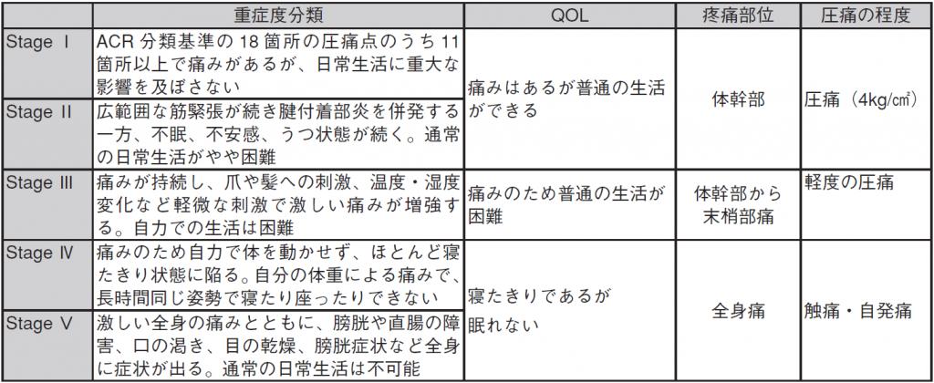 表2.線維筋痛症の重症度分類(厚生労働省特別研究班)